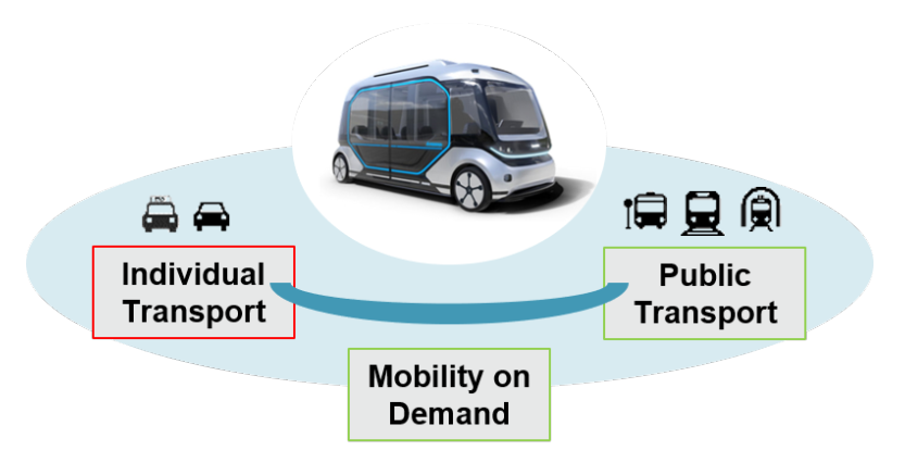 Mobility on demand: Individual and Public transport